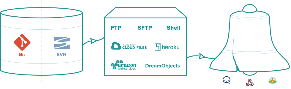 Deploy from Git or SVN repository to FTP, SFTP, Shell, Cloud Files, Heroku, Amazon S3 or DreamObjects servers, then notify your team through HipChat, Campfire or webhooks.